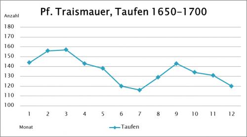 Geburtenstatistik nach Monaten zwischen 1650 und 1700 am Beispiel Traismauer. © Mag. Johannes Leitner